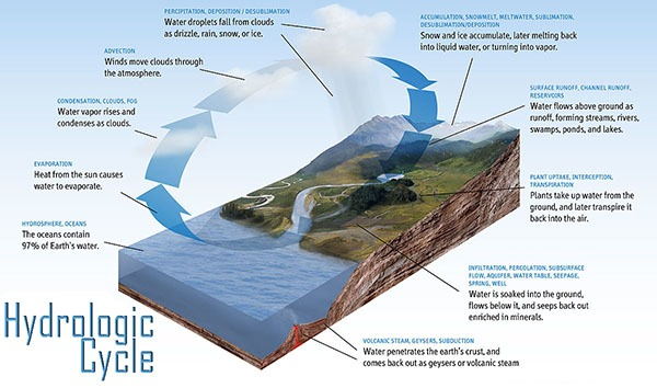 Hydrologic Cycle Steps